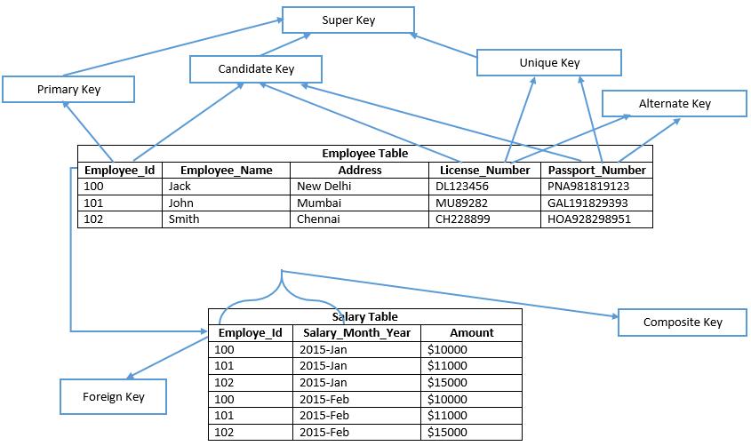 Types of keys in RDBMS